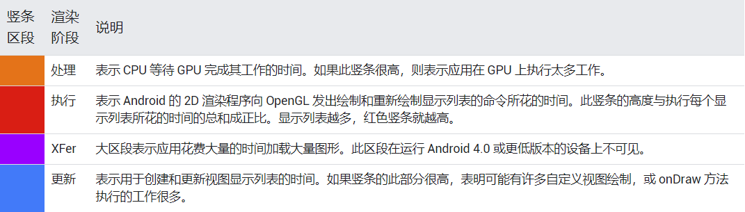 Android 4.0+ GPU