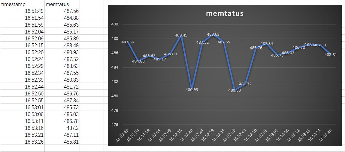 mem_datas