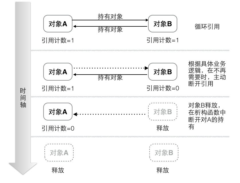 memory-cycle-3