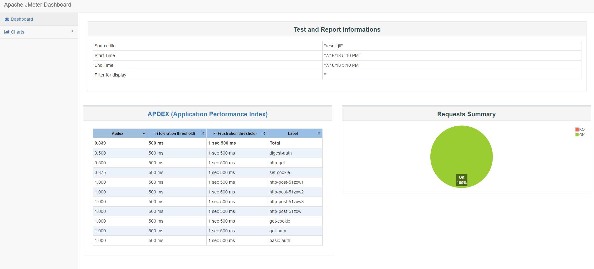 jmeter-html-report